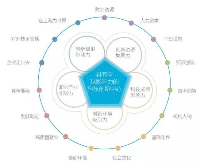 《2017上海科技创新中心指数报告》出炉 总体呈历年最高增幅!