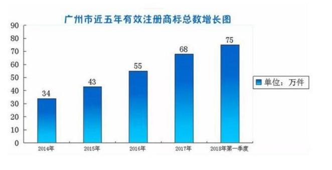 广州去年平均每天有356件商标注册!