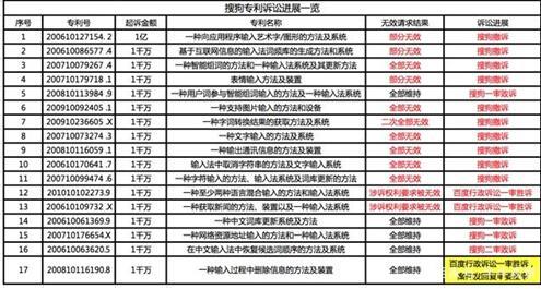 """百度搜狗""""互联网专利第一案""""起波澜 搜狗17起诉讼或全军覆没"""